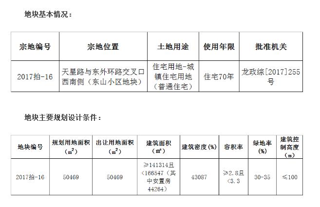 12月29日龙岩再迎一幅土地拍卖,采取商品房配建安置房带规划建筑设计方案出让