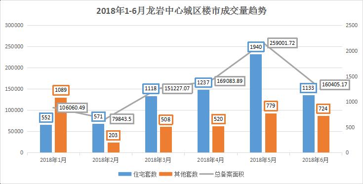 2018上半年龙岩城区楼市销量结果出炉,总成交量破万套!