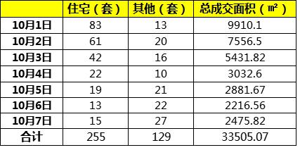 国庆七天龙岩楼市总备案384套,美伦生态城住宅备案114套再夺榜首