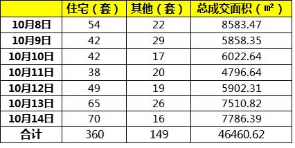 10月第二周,龙岩城区楼市总成交509套,龙津大时代夺得榜首