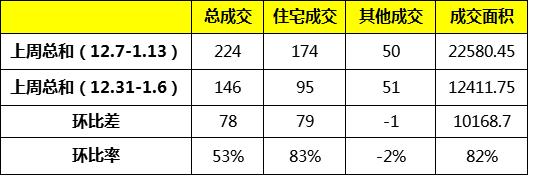 上周龙岩城区成交量回升,住宅成交174套,龙地万和城夺榜首