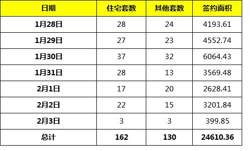 1月最后一周,龙岩城区总成交292套,厦鑫博世园非住宅备案抢眼
