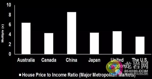 中国家庭与美国家庭收入结构